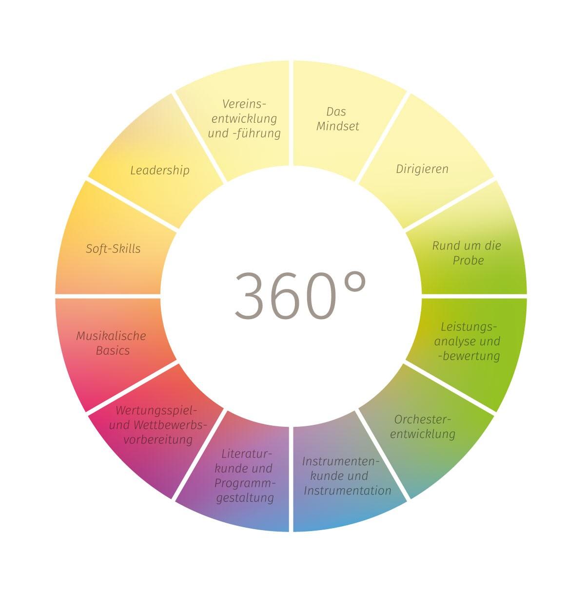 Graphik 360°Coaching 1