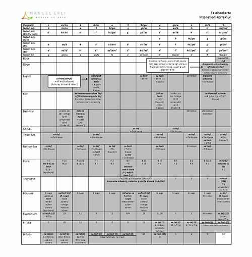 Taschenkarte für die Intonationskorrektur