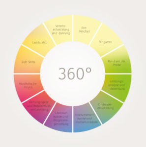 Graphik 360°-Coaching